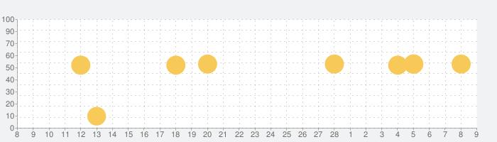 家族アルバム みてねの話題指数グラフ(3月9日(火))