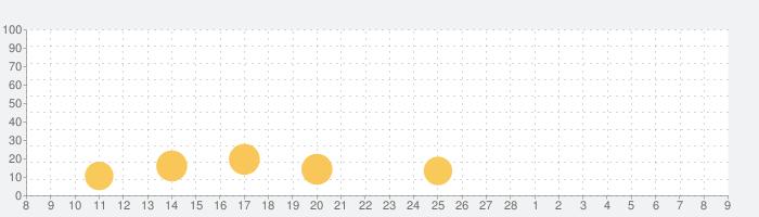 Everlook- 人気の写真加工自撮りカメラアプリの話題指数グラフ(3月9日(火))