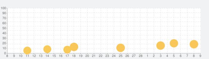 キングスレジオンの話題指数グラフ(3月9日(火))