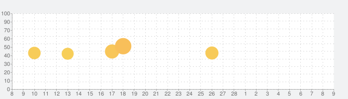 JR九州アプリの話題指数グラフ(3月9日(火))