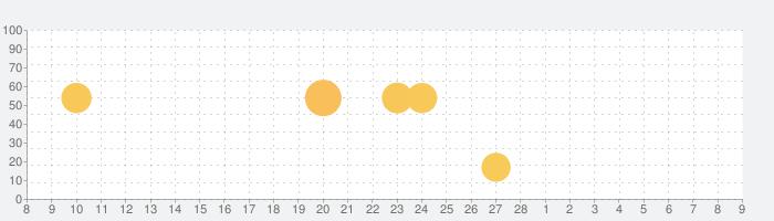 3D視力回復の話題指数グラフ(3月9日(火))