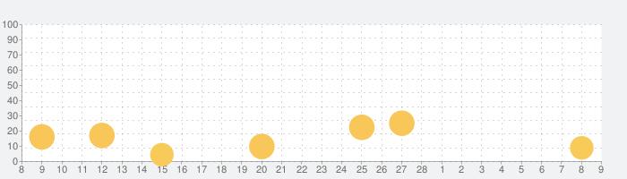 かみなしばいの話題指数グラフ(3月9日(火))