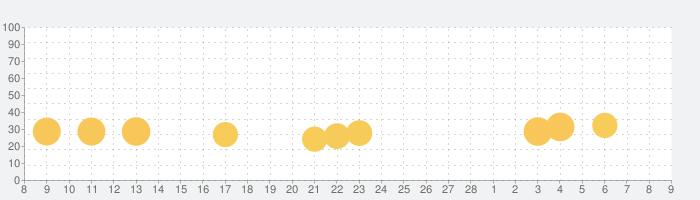 ワオっち!おかいものレジスターの話題指数グラフ(3月9日(火))