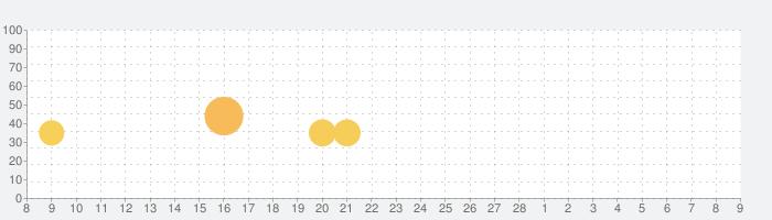 謎解き探偵ガールの話題指数グラフ(3月9日(火))