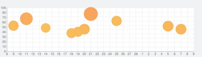 スシロール3D (Sushi Roll 3D) 料理ゲームの話題指数グラフ(3月9日(火))