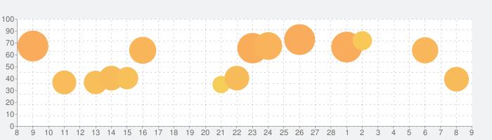 ヘイ・デイ (Hay Day)の話題指数グラフ(3月9日(火))