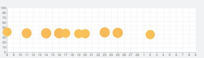 スーパースタイリストの話題指数グラフ(3月9日(火))