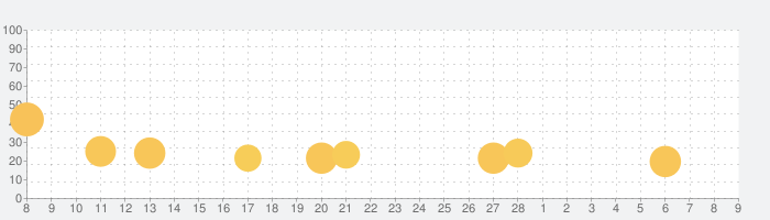 ポケモンクエストの話題指数グラフ(3月9日(火))