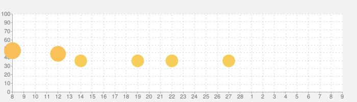 意味がわかると怖い童話の話題指数グラフ(3月9日(火))