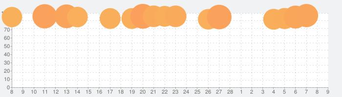 TikTok ティックトックの話題指数グラフ(3月9日(火))