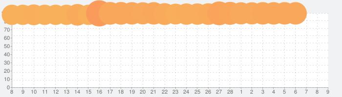 プリンセスコネクト!Re:Diveの話題指数グラフ(3月9日(火))