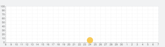 My City : ボートの冒険の話題指数グラフ(7月7日(火))