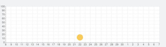 不動産電卓 @返済くんCalc.PROの話題指数グラフ(7月7日(火))