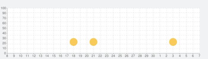 脱出ゲーム - ㊙スクール革命 - 美人クラスメイトは㊙なの?の話題指数グラフ(5月7日(金))