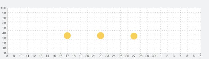 Bikes Hillの話題指数グラフ(7月7日(火))