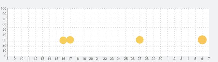 Nonogram.com - ノノグラム・パズルの話題指数グラフ(7月7日(火))