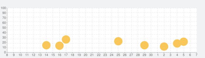 Flip Rush!の話題指数グラフ(7月7日(火))