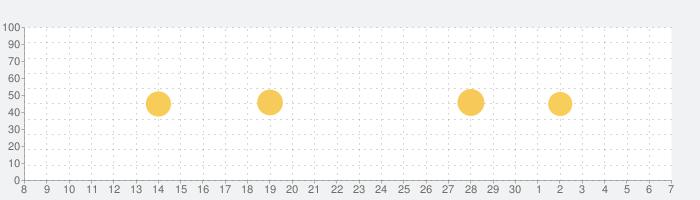 MoShow 音楽が付いた写真 アニメーション動 画 編 集の話題指数グラフ(7月7日(火))
