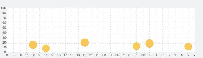 バンドリ攻略まとめ for ガルパの話題指数グラフ(7月7日(火))