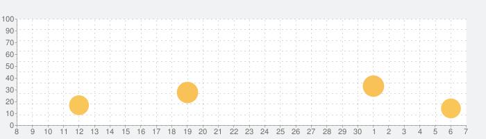 FX(外為)のブログまとめニュース速報の話題指数グラフ(7月7日(火))