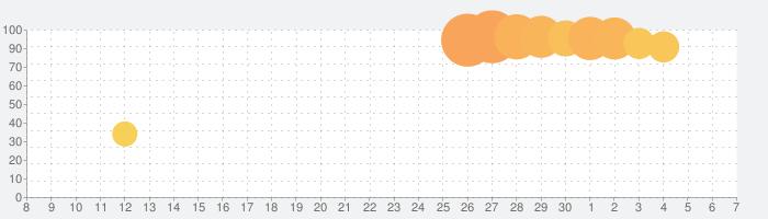 ドールズフロントラインの話題指数グラフ(7月7日(火))
