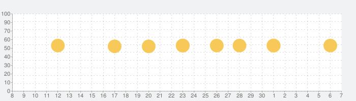 Adobe Spark Post ストーリー & コラージュの話題指数グラフ(7月7日(火))