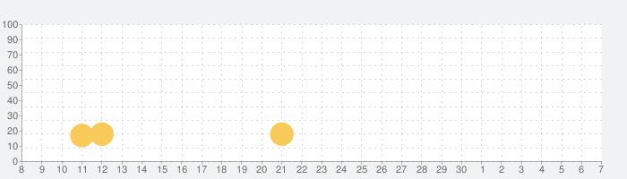 群俠來了の話題指数グラフ(5月7日(金))
