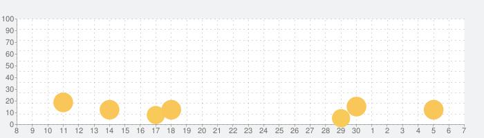 プロパティブラザーズホームデザインの話題指数グラフ(7月7日(火))