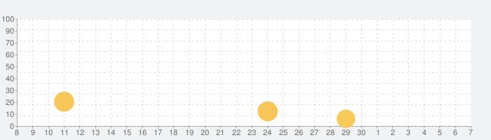 アッシュアームズ‐灰燼戦線‐の話題指数グラフ(7月7日(火))