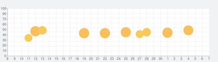 NordVPN:プライバシーを保護する高速で安全なVPNの話題指数グラフ(7月7日(火))