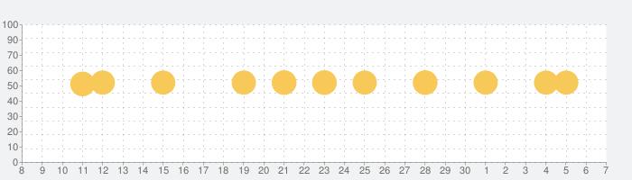 Patternator 動画ブ壁紙 4Kの話題指数グラフ(7月7日(火))