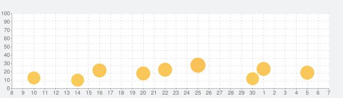 地震マップの話題指数グラフ(7月7日(火))