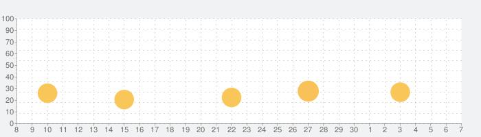 VivaVideo-動画編集&動画作成&動画加工の話題指数グラフ(7月7日(火))