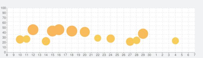 Hyper Light Drifterの話題指数グラフ(7月7日(火))