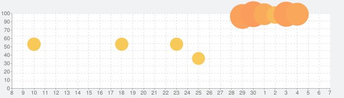 NHK ニュース・防災の話題指数グラフ(7月7日(火))