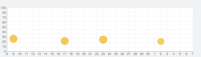 Steps!の話題指数グラフ(7月7日(火))