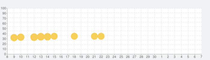 思い出の食堂物語 ~心にしみる昭和シリーズ~の話題指数グラフ(7月7日(火))