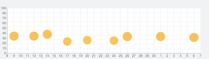 Elevate - Brain Trainingの話題指数グラフ(5月7日(金))
