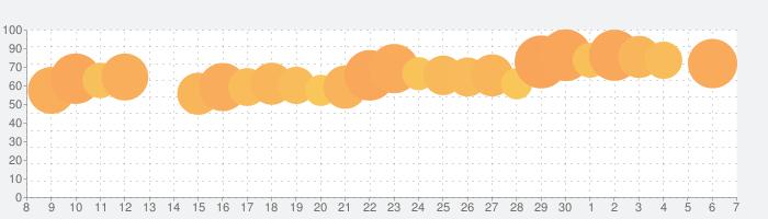 Life Foresee-パームスキャン&テストの話題指数グラフ(7月7日(火))