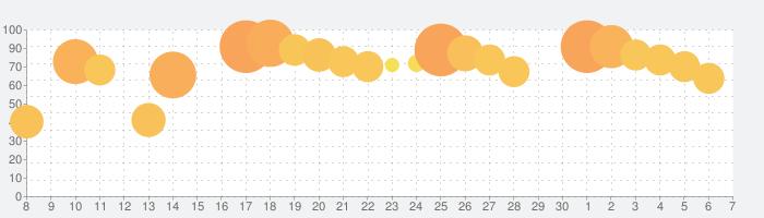 ミニ四駆 超速グランプリの話題指数グラフ(7月7日(火))