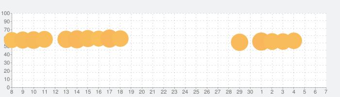 王室姫蜜-夜に蠢くお姫様たちの禁断大奥の話題指数グラフ(7月7日(火))