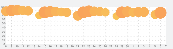 Google 翻訳の話題指数グラフ(7月7日(火))