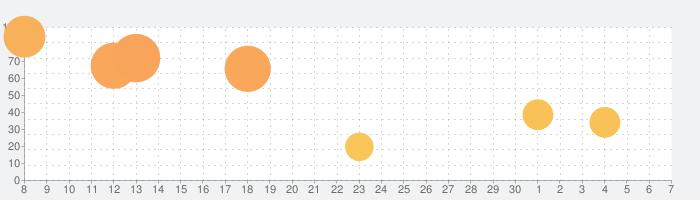 英単語ターゲット1900(5訂版)の話題指数グラフ(7月7日(火))
