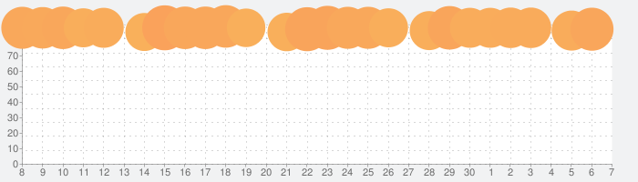 Microsoft Wordの話題指数グラフ(7月7日(火))