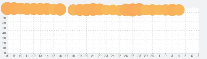 Park Masterの話題指数グラフ(7月7日(火))