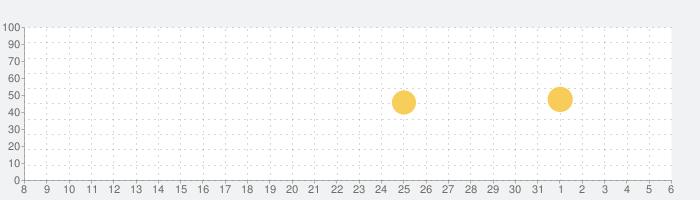 スーパーボイスレコーダーの話題指数グラフ(6月6日(土))