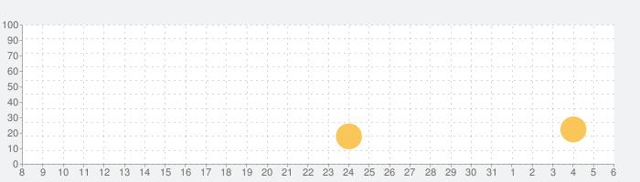 ピアノ -シンプルなピアノ- 録音機能つき 鍵盤アプリの話題指数グラフ(6月6日(土))