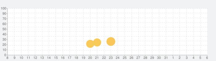 WarFriends: PvPシューティングゲームの話題指数グラフ(4月6日(月))