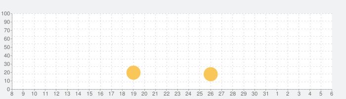 アイラブファッション(I Love Fashion)の話題指数グラフ(4月6日(月))