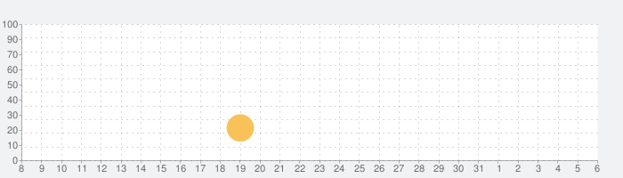 Podcast Addict - Donateの話題指数グラフ(4月6日(月))